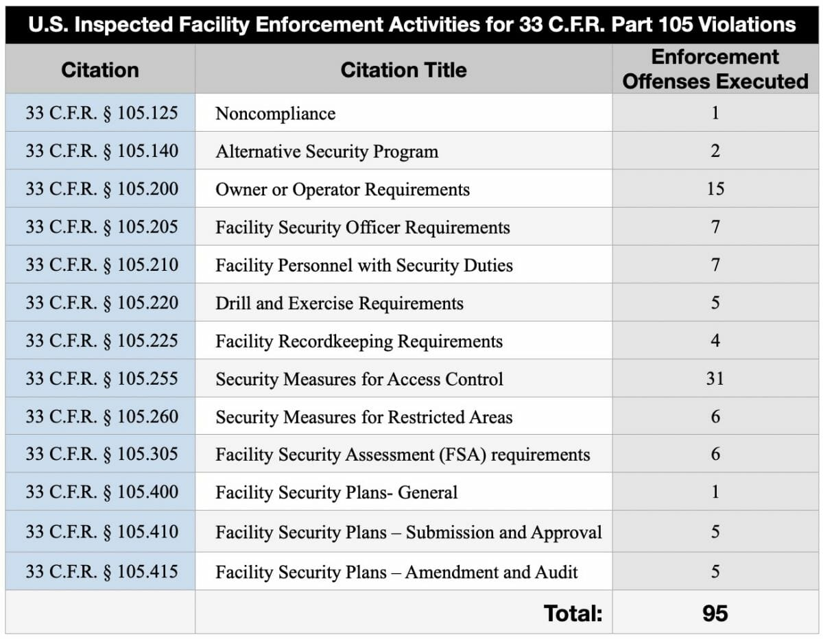 U.S. Inspected Facility Enforcement Activities for 33 C.F.R. Part 105 Violations